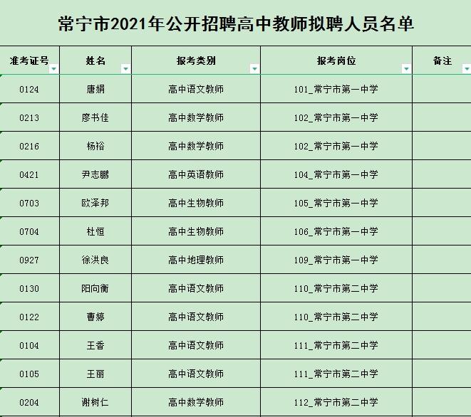 常宁市2021年公开招聘教师拟聘人员名单公示